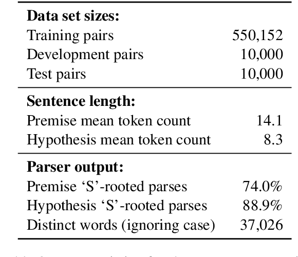 Figure 3 for A large annotated corpus for learning natural language inference