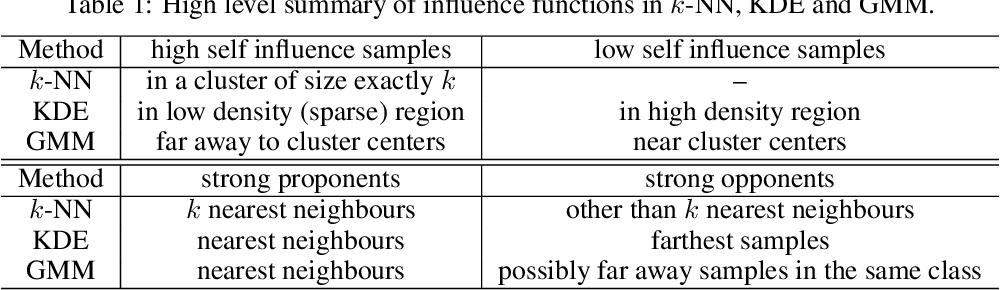 Figure 1 for Understanding Instance-based Interpretability of Variational Auto-Encoders
