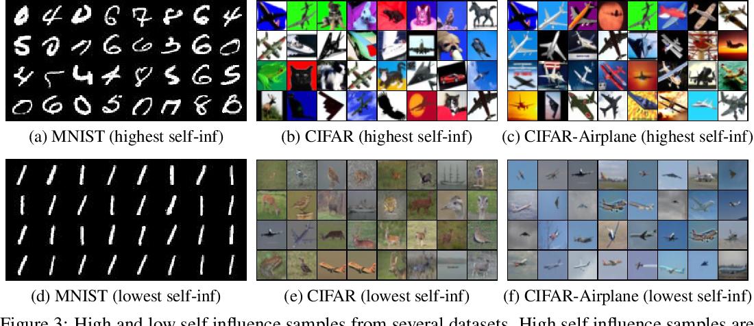 Figure 4 for Understanding Instance-based Interpretability of Variational Auto-Encoders