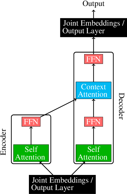 Figure 1 for Not all parameters are born equal: Attention is mostly what you need