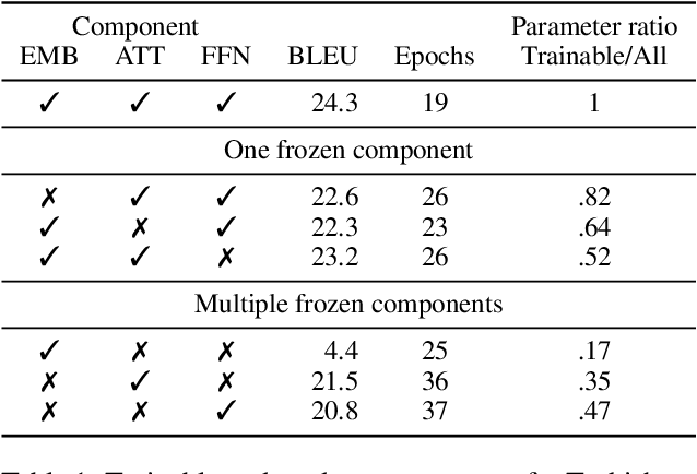 Figure 2 for Not all parameters are born equal: Attention is mostly what you need
