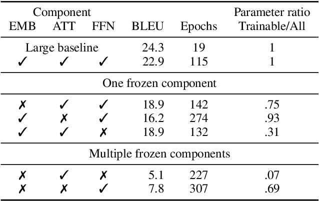 Figure 3 for Not all parameters are born equal: Attention is mostly what you need