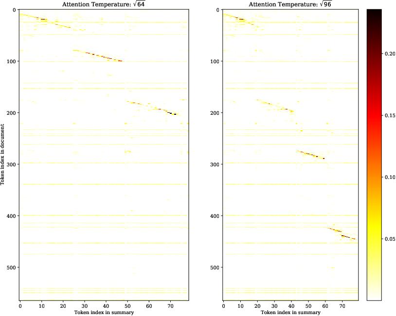 Figure 1 for Attention Temperature Matters in Abstractive Summarization Distillation