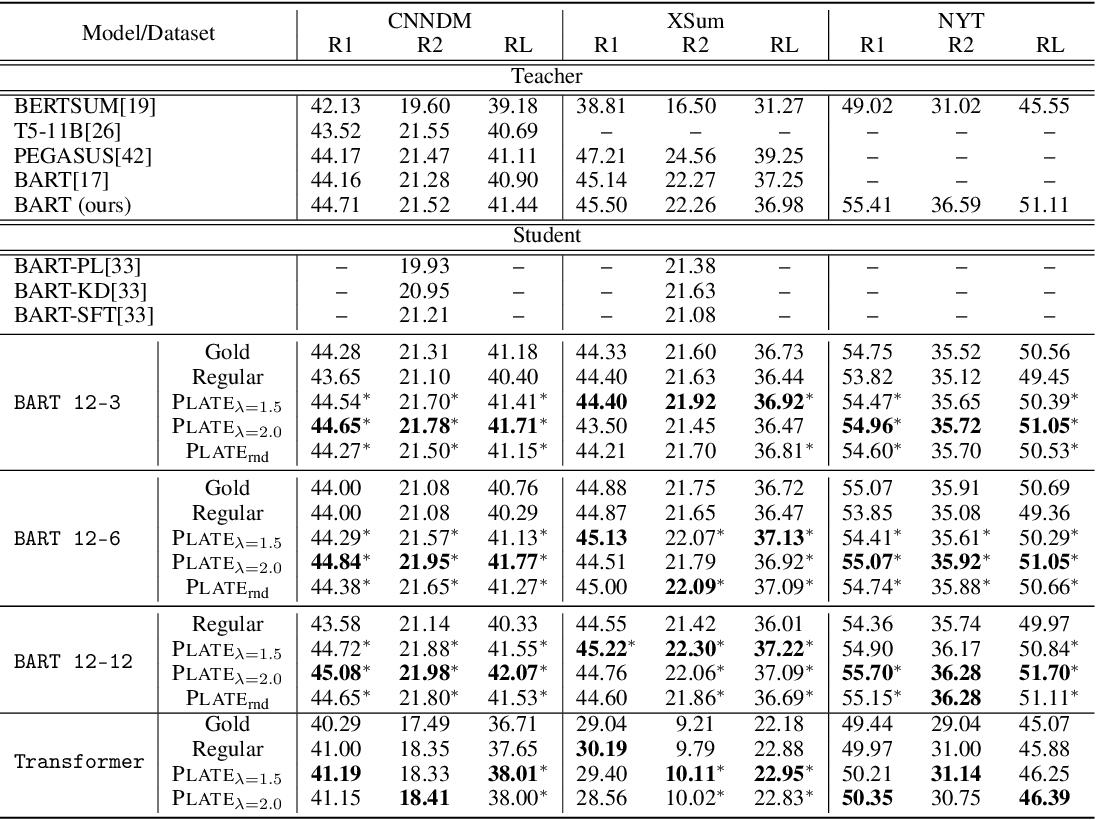 Figure 2 for Attention Temperature Matters in Abstractive Summarization Distillation