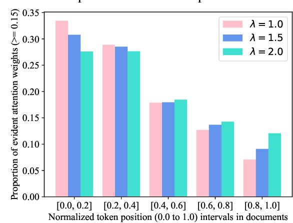 Figure 3 for Attention Temperature Matters in Abstractive Summarization Distillation