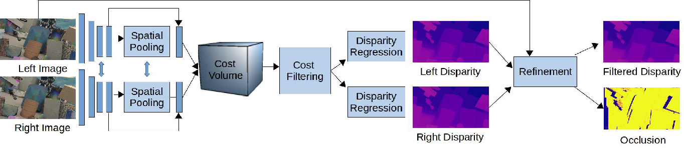 Figure 2 for StereoDRNet: Dilated Residual Stereo Net