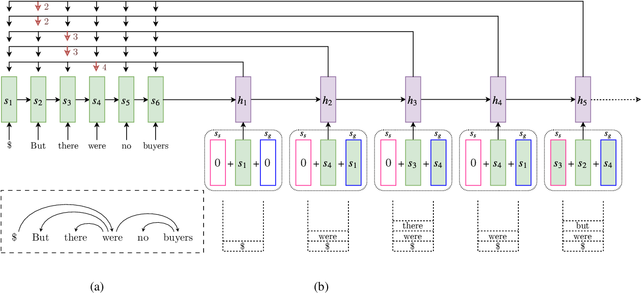 Figure 1 for Stack-Pointer Networks for Dependency Parsing