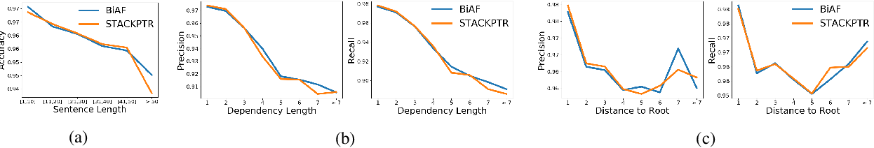 Figure 4 for Stack-Pointer Networks for Dependency Parsing