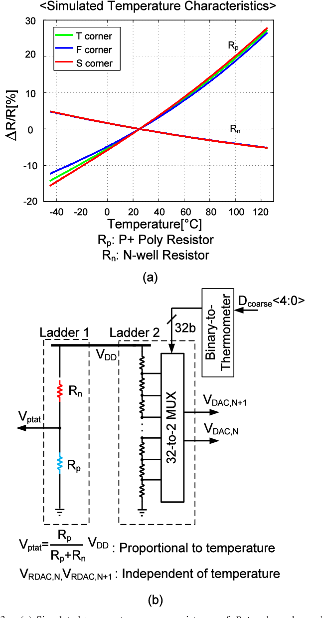 Figure 4 From A 08 V Resistor Based Temperature Sensor In 65 Nm 1 Digital Thermometer Circuit Diagram Cmos With Supply Sensitivity Of 028 C Semantic Scholar