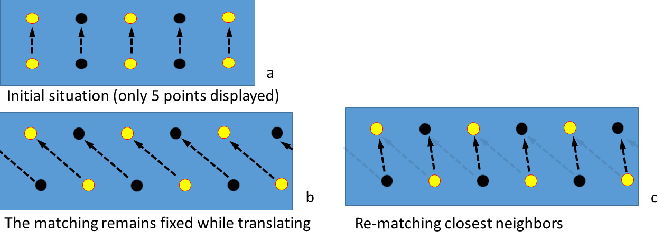Figure 1 for On the Covariance of ICP-based Scan-matching Techniques