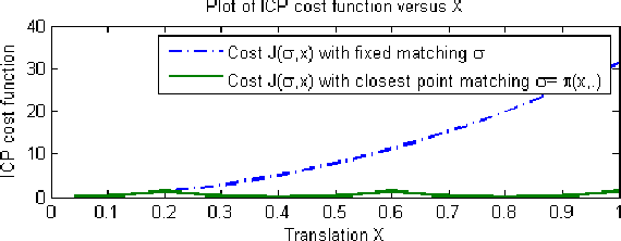 Figure 2 for On the Covariance of ICP-based Scan-matching Techniques
