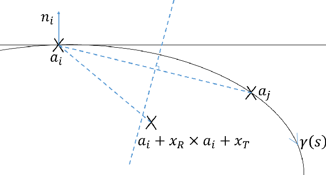 Figure 3 for On the Covariance of ICP-based Scan-matching Techniques