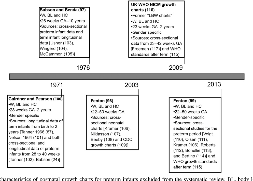Monitoring Postnatal Growth Of Preterm Infants Present And Future