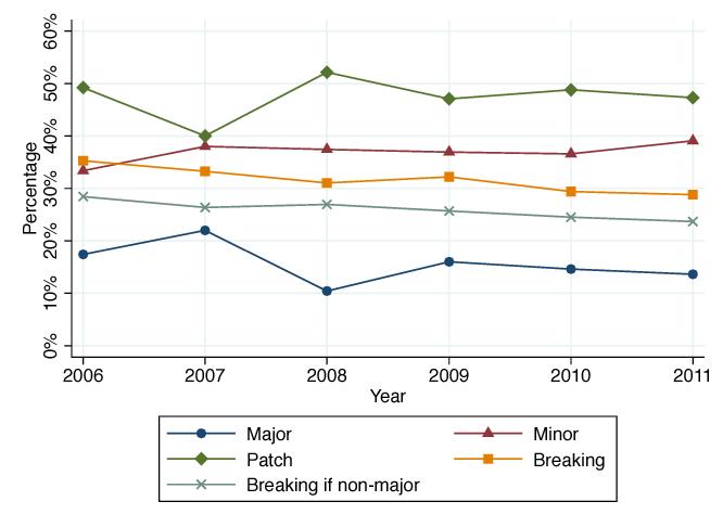Figure 5 from Semantic Versioning versus Breaking Changes: A Study