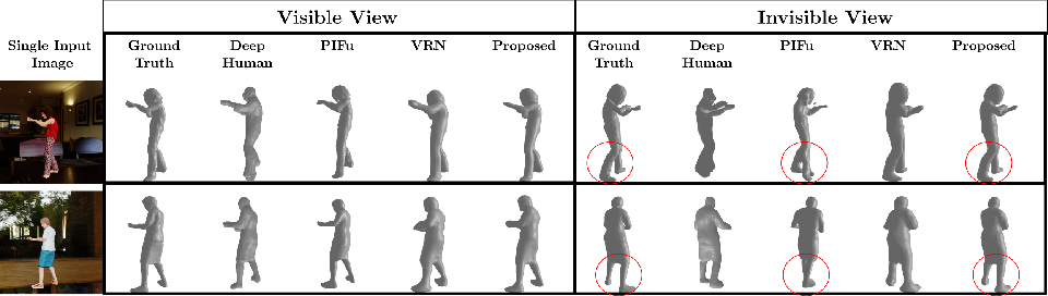 Figure 1 for Multi-View Consistency Loss for Improved Single-Image 3D Reconstruction of Clothed People