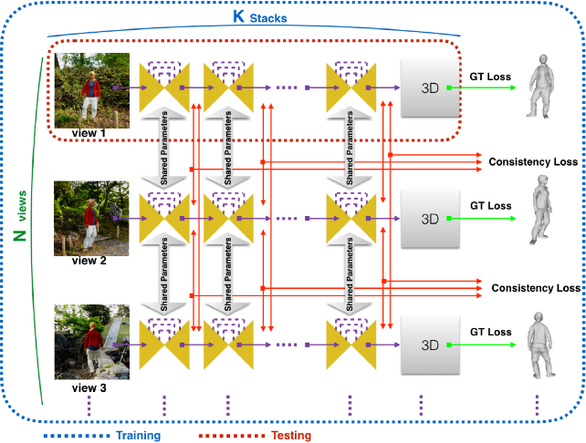 Figure 4 for Multi-View Consistency Loss for Improved Single-Image 3D Reconstruction of Clothed People
