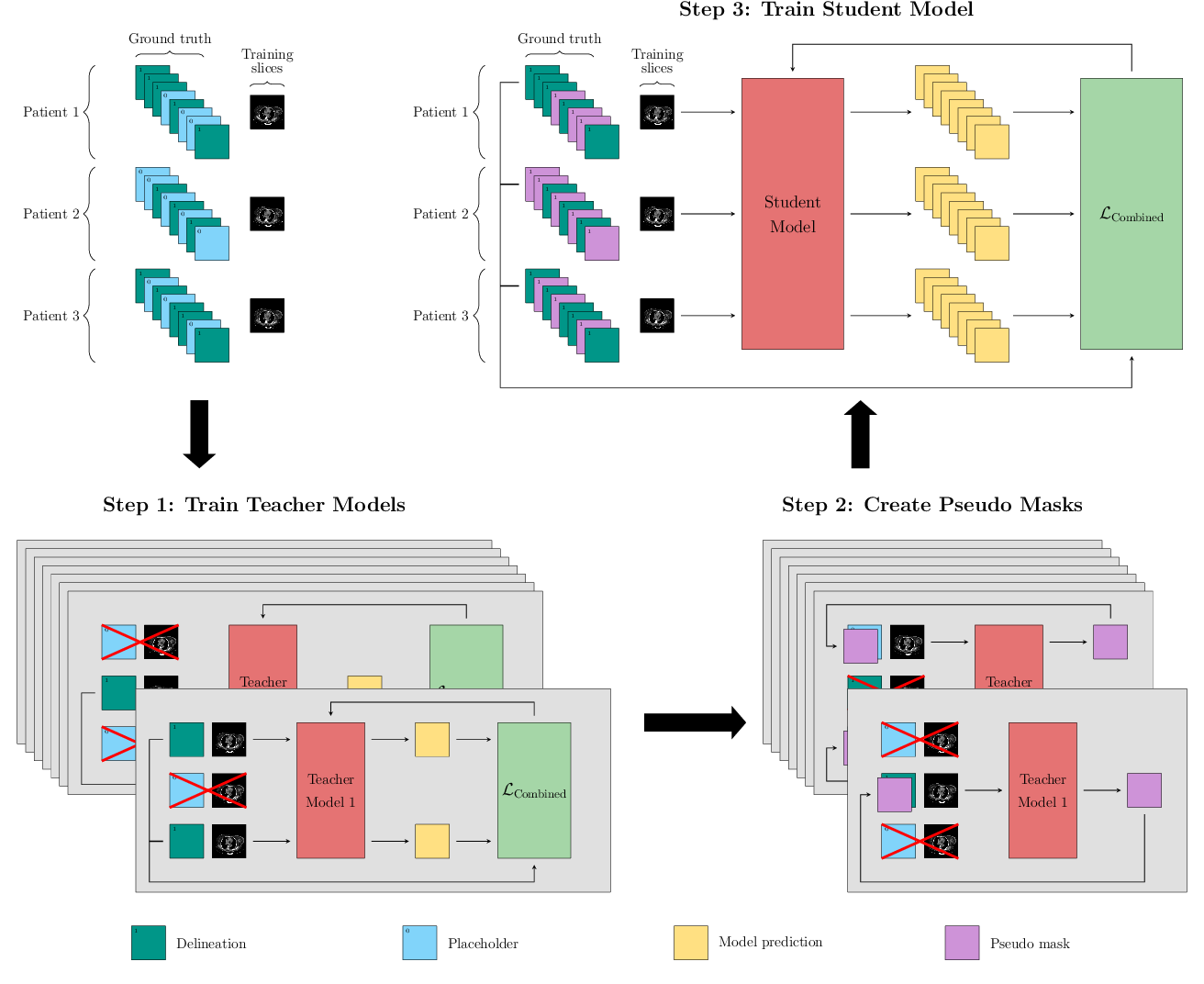 Figure 2 for A Data-Adaptive Loss Function for Incomplete Data and Incremental Learning in Semantic Image Segmentation