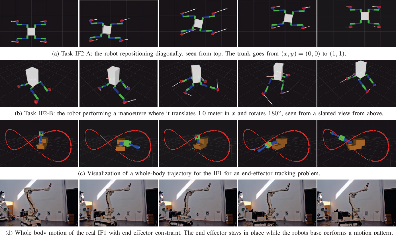 Figure 3 for Efficient Kinematic Planning for Mobile Manipulators with Non-holonomic Constraints Using Optimal Control