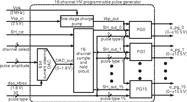 figure 1 from 10 5 v 16 channel programmable pulse generator rh semanticscholar org Block Diagram of Wave Energy Block Diagram of Wave Energy