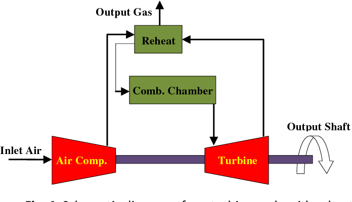 schematic diagram of gas turbine cycle with reheat