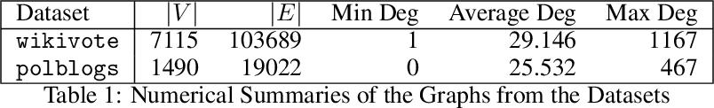 Figure 1 for Correlation Robust Influence Maximization