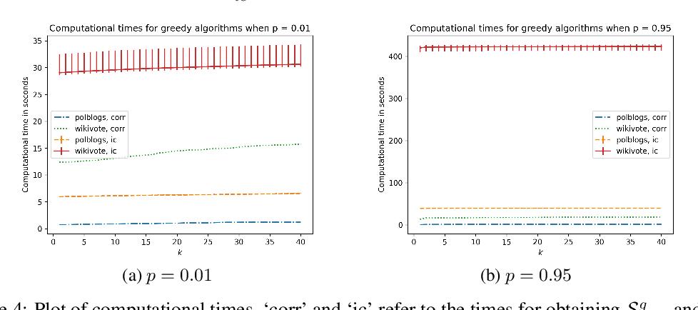 Figure 3 for Correlation Robust Influence Maximization