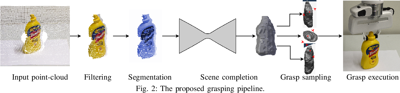 Figure 2 for Beyond Top-Grasps Through Scene Completion