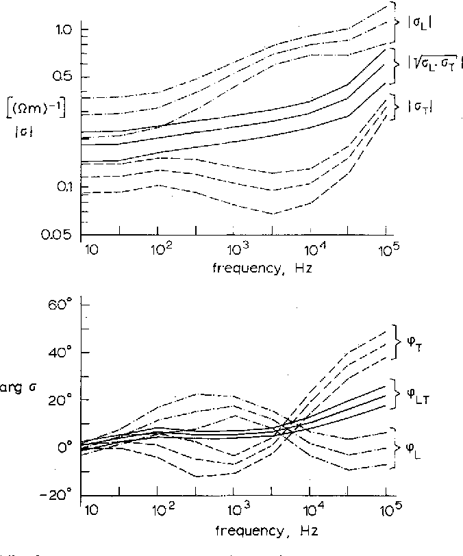 Electrical Conductivity Of Skeletal Muscle Tissue Experimental