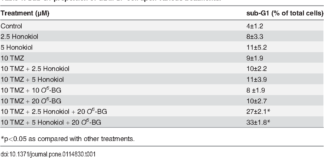 Table 1 from Elimination of Cancer Stem-Like Cells and