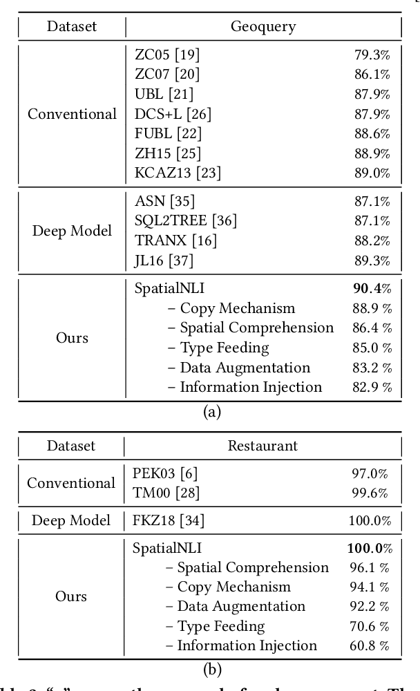Figure 3 for SpatialNLI: A Spatial Domain Natural Language Interface to Databases Using Spatial Comprehension