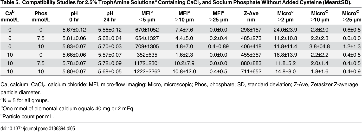 Table 5 From Calcium Chloride In Neonatal Parenteral Nutrition