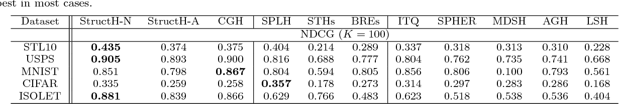 Figure 1 for Structured Learning of Binary Codes with Column Generation