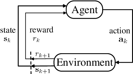 Figure 2 for Multi Pseudo Q-learning Based Deterministic Policy Gradient for Tracking Control of Autonomous Underwater Vehicles