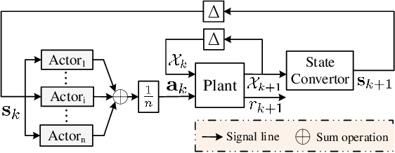 Figure 4 for Multi Pseudo Q-learning Based Deterministic Policy Gradient for Tracking Control of Autonomous Underwater Vehicles