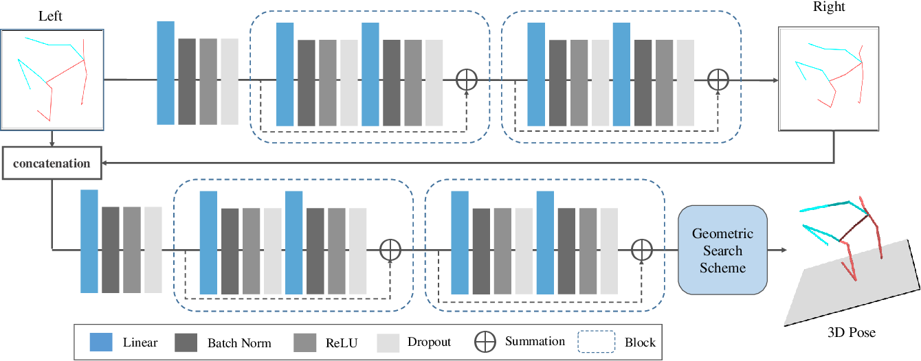 Figure 3 for Generalizing Monocular 3D Human Pose Estimation in the Wild