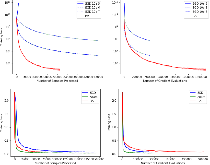 Figure 1 for Retrospective Approximation for Smooth Stochastic Optimization