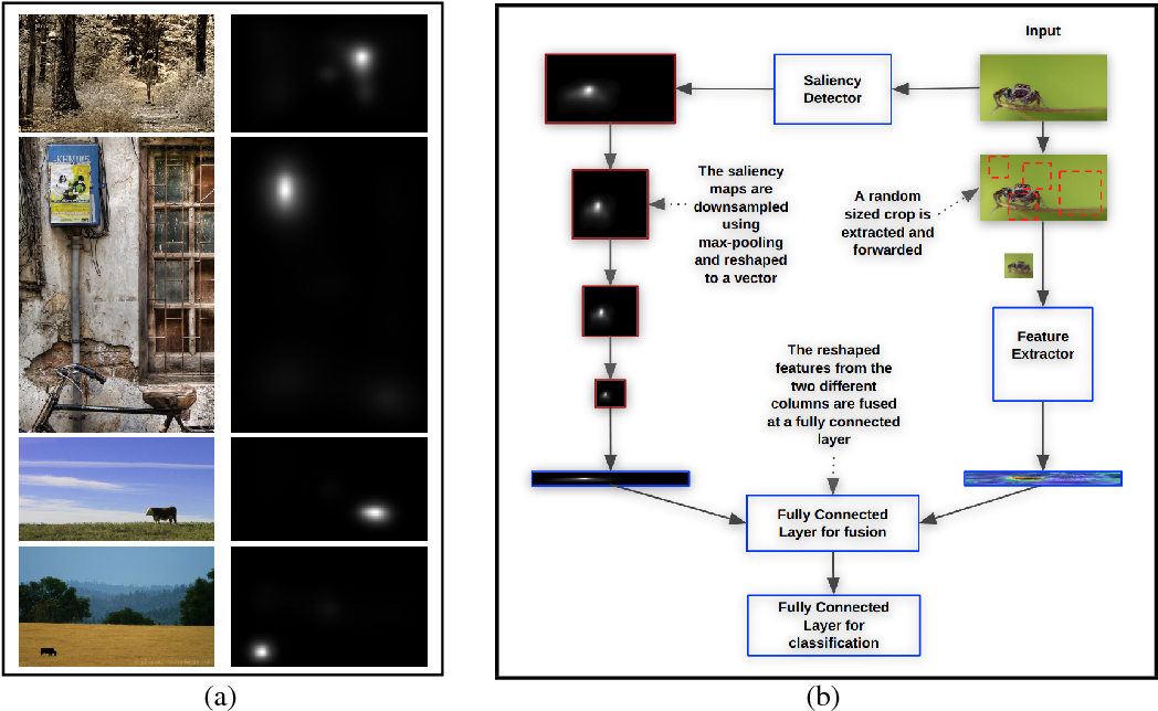 Figure 2 for A Geometry-Sensitive Approach for Photographic Style Classification
