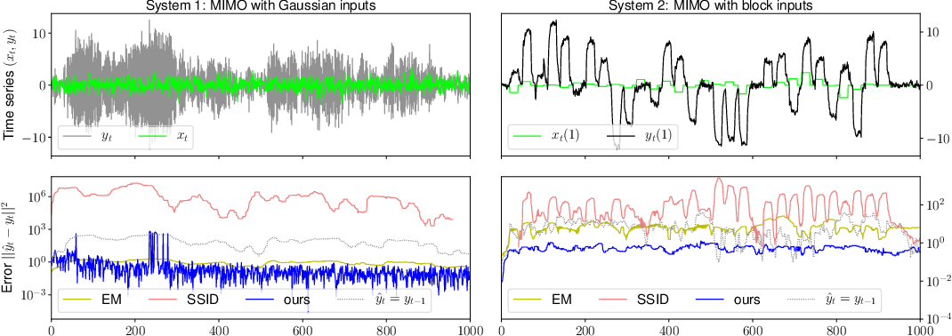 Figure 1 for Spectral Filtering for General Linear Dynamical Systems