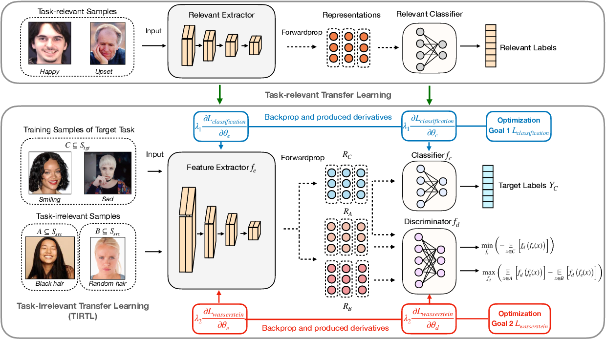 Figure 1 for Learning Purified Feature Representations from Task-irrelevant Labels