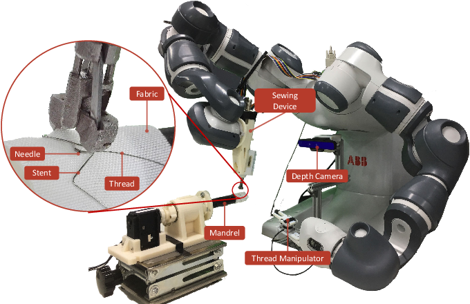 Figure 1 for Robotic Sewing and Knot Tying for Personalized Stent Graft Manufacturing
