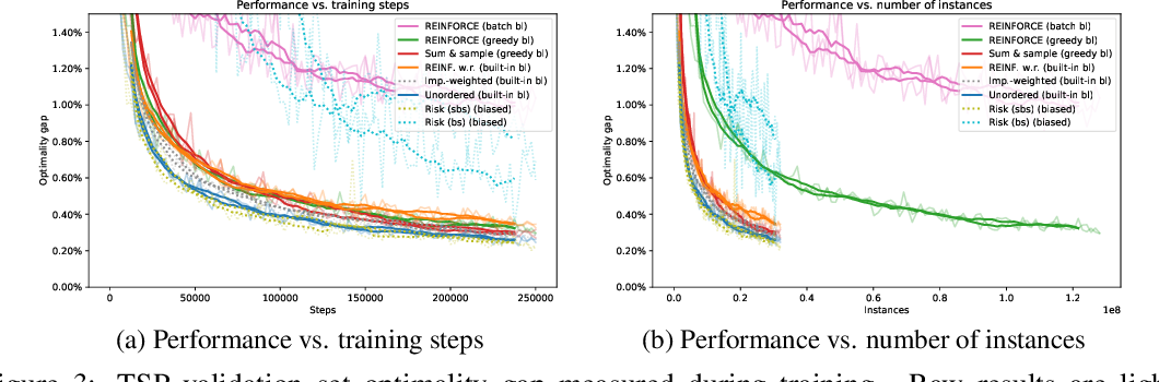 Figure 3 for Estimating Gradients for Discrete Random Variables by Sampling without Replacement