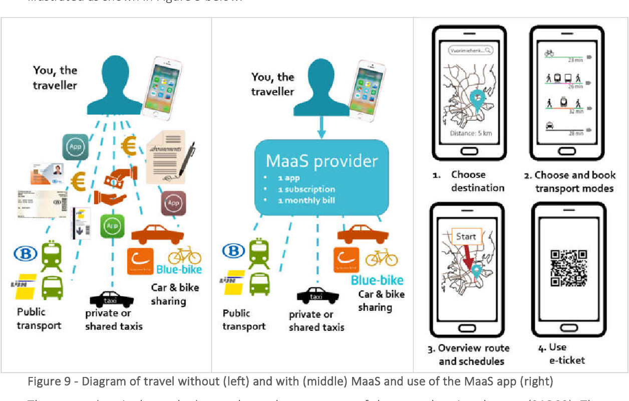 PDF] Mobility as a Service: segmenting preferences for transport