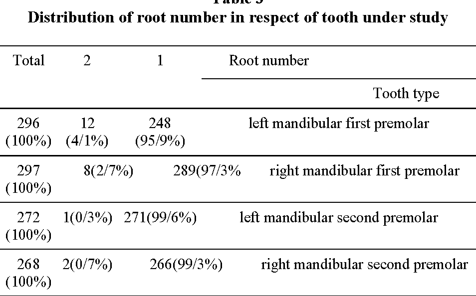 Evaluation of Root Anatomy and Morphology of Mandibular Premolars ...