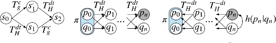 Figure 1 for Equivariant Hamiltonian Flows