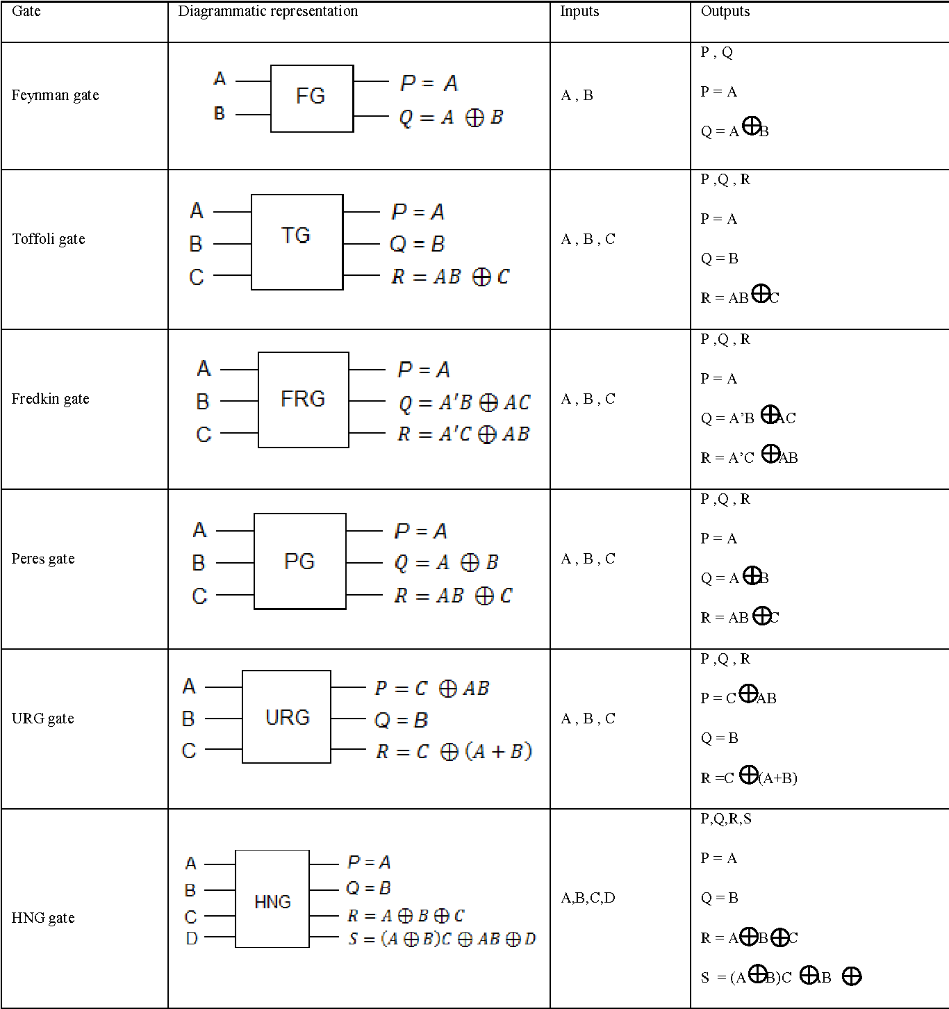 Energy Efficient Code Converters Using Reversible Logic Gates Bit Bcd Adder Public Circuit Online Simulator Semantic Scholar