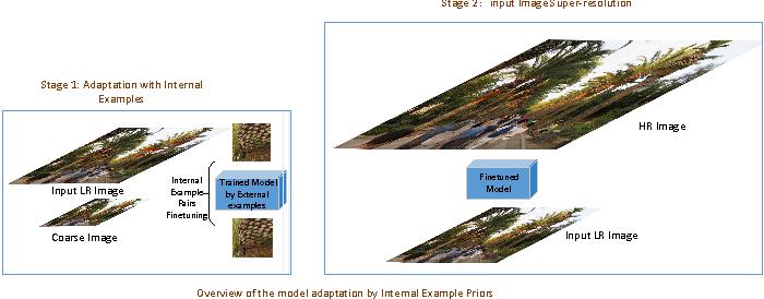 Figure 1 for Single Image Super Resolution - When Model Adaptation Matters