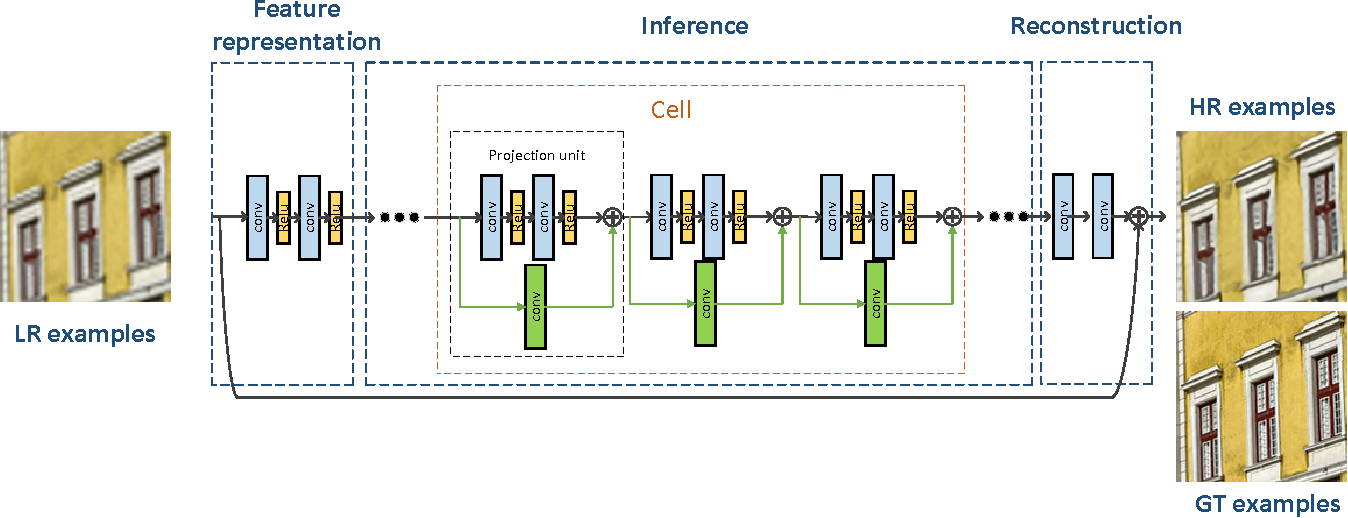 Figure 2 for Single Image Super Resolution - When Model Adaptation Matters