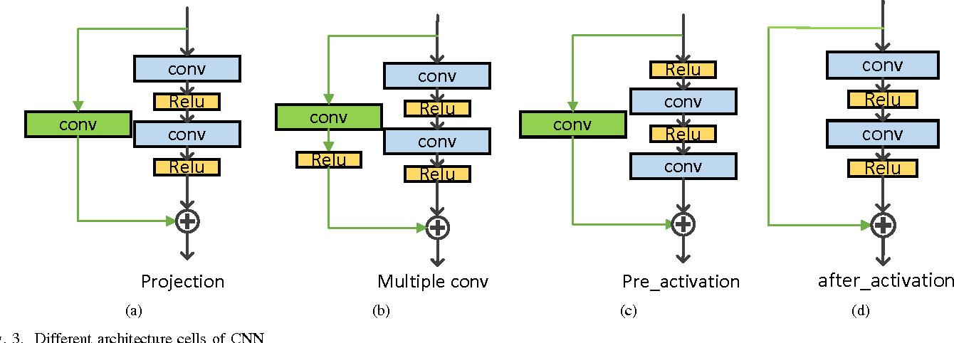 Figure 3 for Single Image Super Resolution - When Model Adaptation Matters