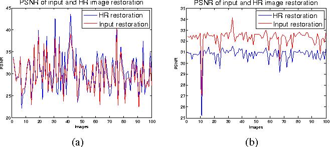 Figure 4 for Single Image Super Resolution - When Model Adaptation Matters