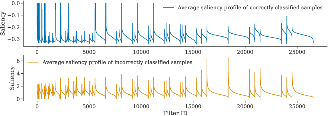 Figure 2 for Where do Models go Wrong? Parameter-Space Saliency Maps for Explainability
